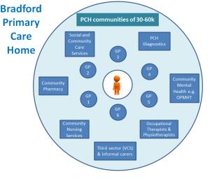 Community Partnerships - Bradford VCS Alliance